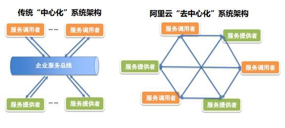 《阿里云企业级互联网架构-阿里云底层基础架构》
