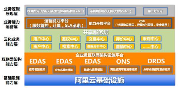 阿里云企业级互联网架构-阿里云底层基础架构